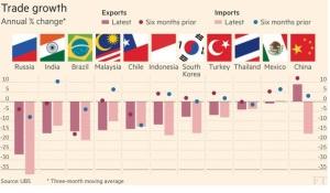 การค้าตกต่ำในหลายประเทศ (ภาพจาก Financial Times)